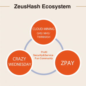 ZeusHash Bitcoin Cloudmining Announces Christmas And New Year Giveaways And Upcoming eCommerce And Payment Platforms