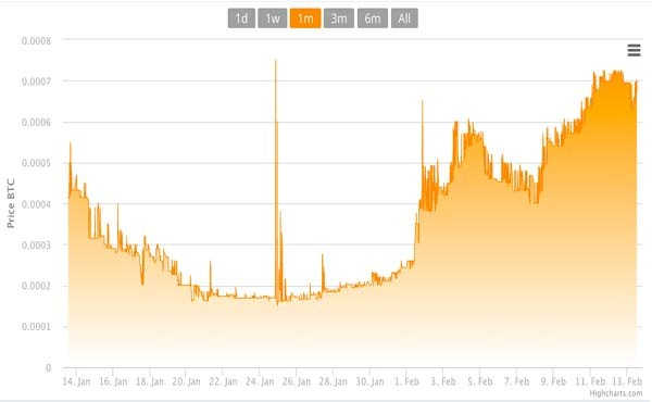 Bitcoin PR Buzz BitConnect Price Chart