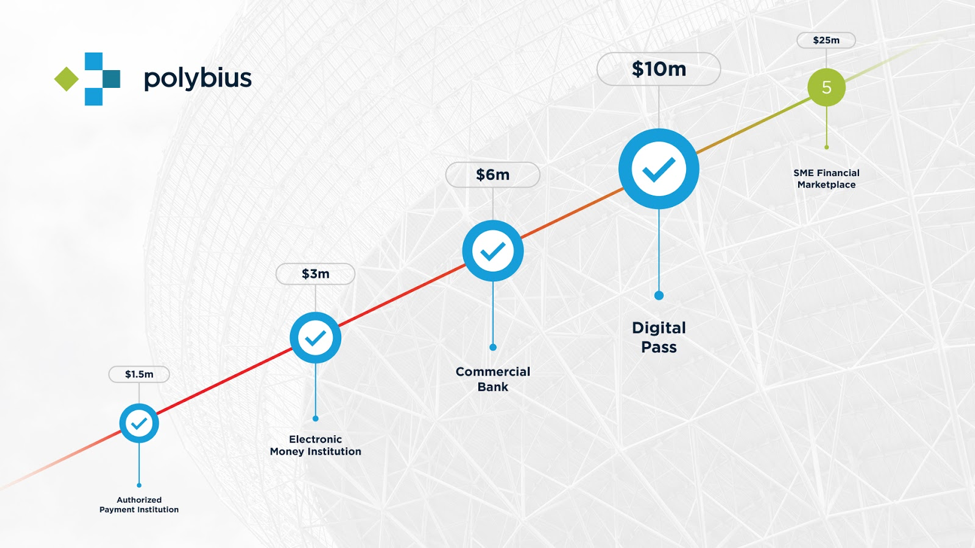 The Polybius Project ICO Has Raised a Big Enough Sum to Open a European Bank