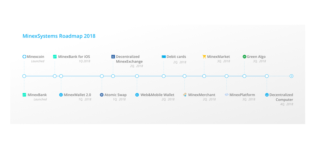 Upgraded Minexcoin Roadmap: Debit Cards, Atomic Swaps, Green Algo and other 2018 goals