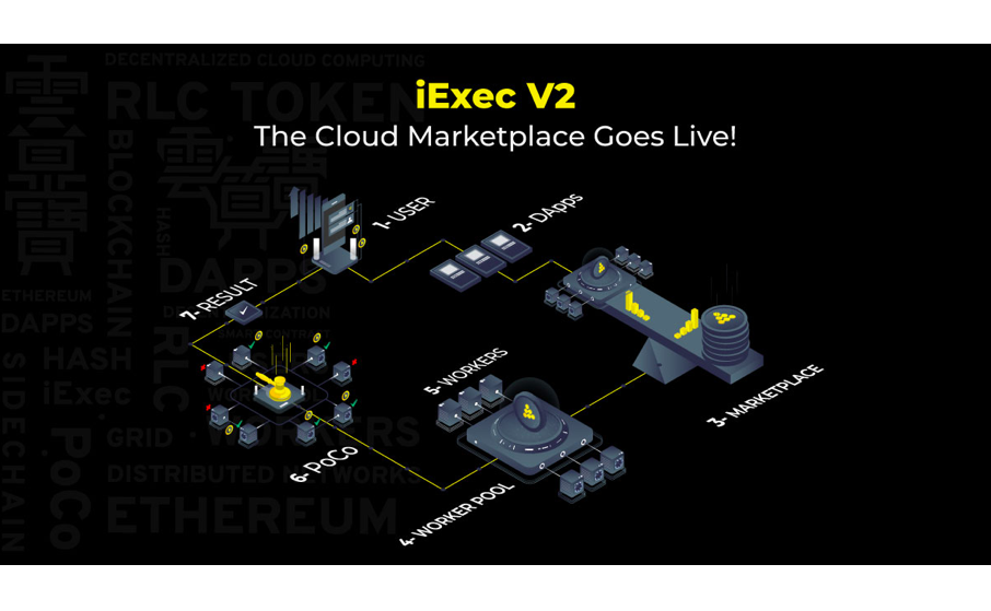 iExec Releases the First-Ever Blockchain-Based Decentralized Cloud Marketplace