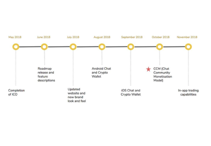 After a Successful Token Generation Event : The Updated Consentium Roadmap