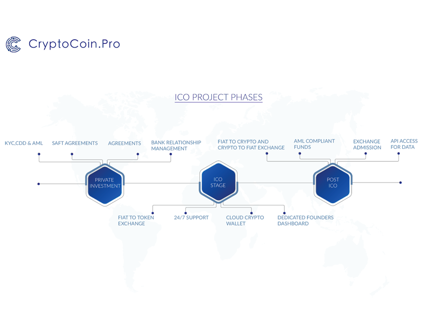 Blockchain Exchange Platform CryptoCoin.Pro Launches ICO Service Suite to Support Upcoming Projects